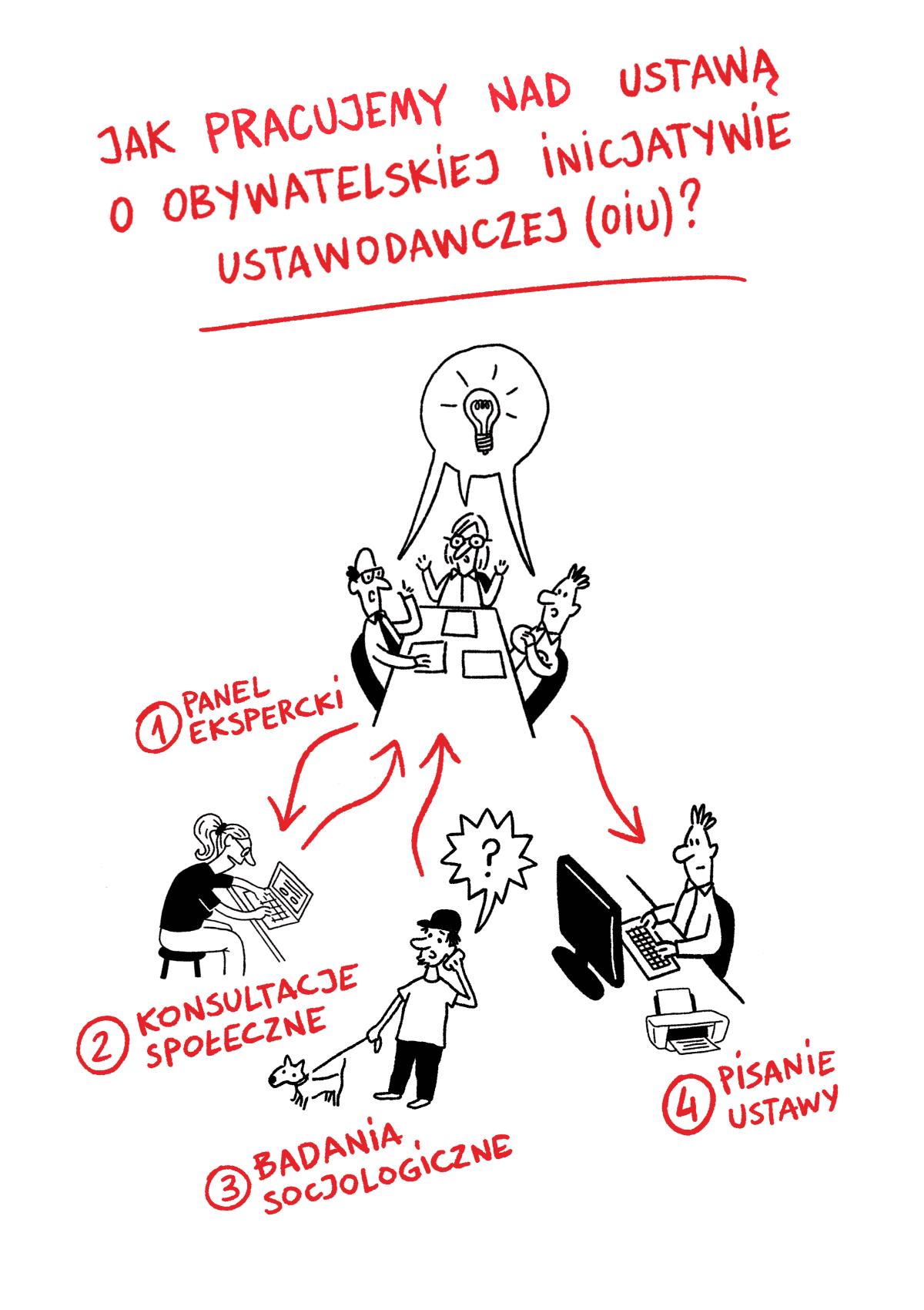 Infografika – Jak pracujemy nad ustawą o obywatelskiej inicjatywie ustawodawczej (OIU)?